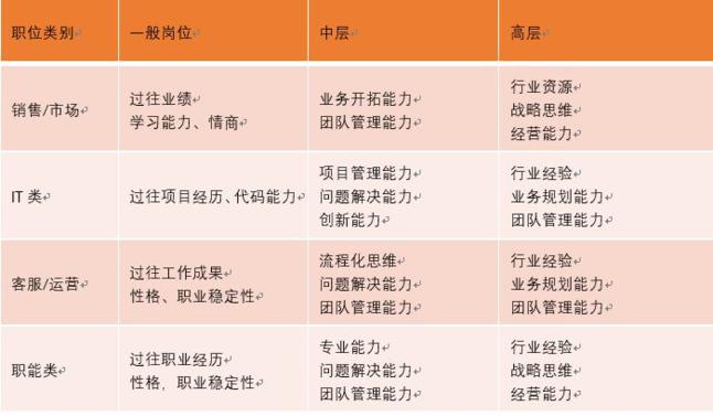 将企业的人员按常见岗位类型/层级的不同进行划分